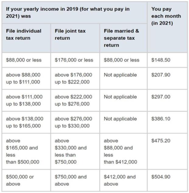 Medicare Part B Premiums for 2021